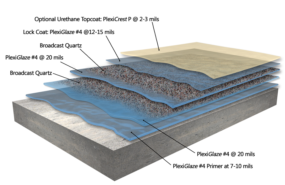 The PlexiQuartz Flooring System